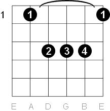 A Sharp and B Flat Chord