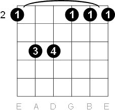 F Sharp Minor and G Flat Chord