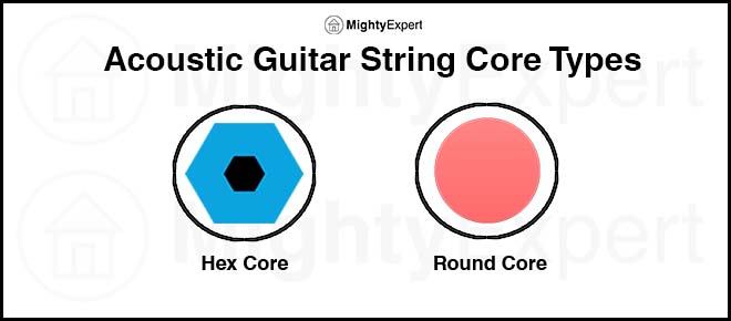 acoustic-guitar-string-core-types
