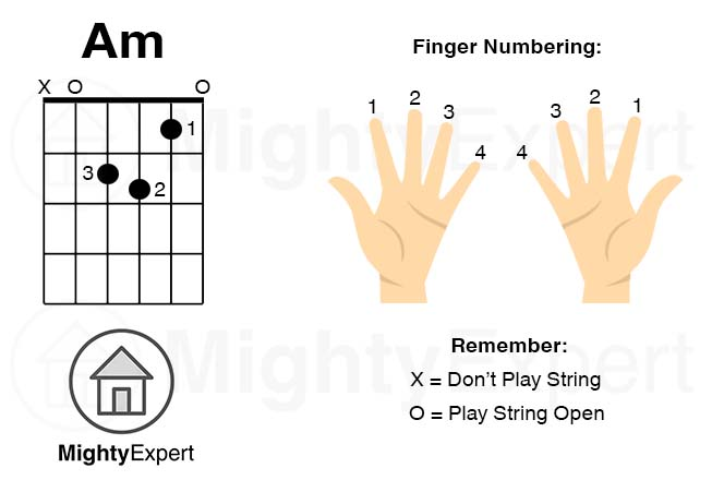 How To Play A Minor Am Chord On Guitar Finger Positions Images