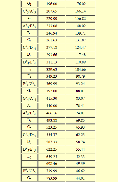 Piano Note Frequencies Chart
