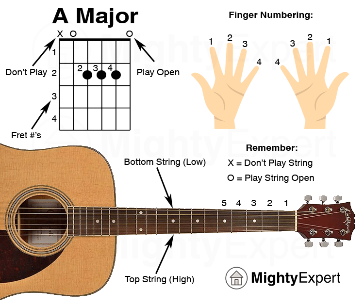 Easy Guitar Songs A Major Chord - Guide Graphic (MightyExpert)